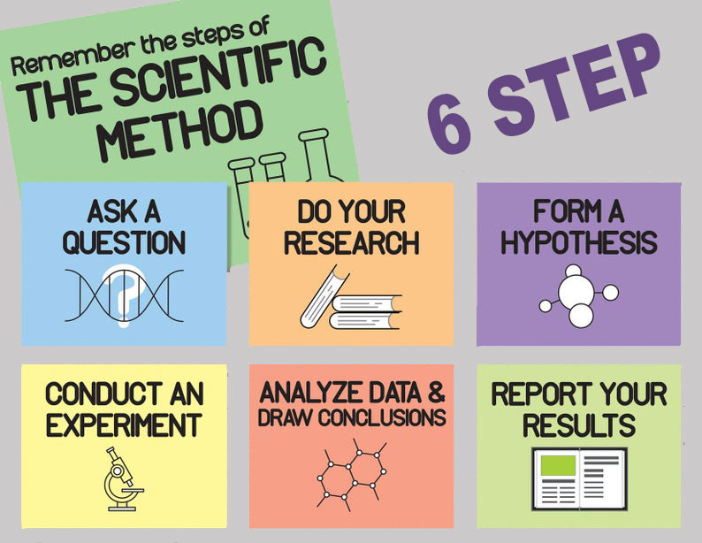 6step Scientific Method for SEO