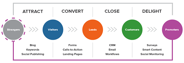 lead inbound methodology