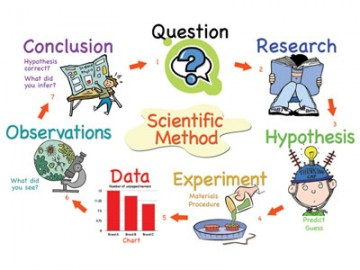 6 Steps to Find Your True Google Ranking Factors - The Scientific Method for SEO