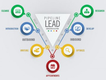 What is Lead Generation and why is it important to your marketing strategy?
